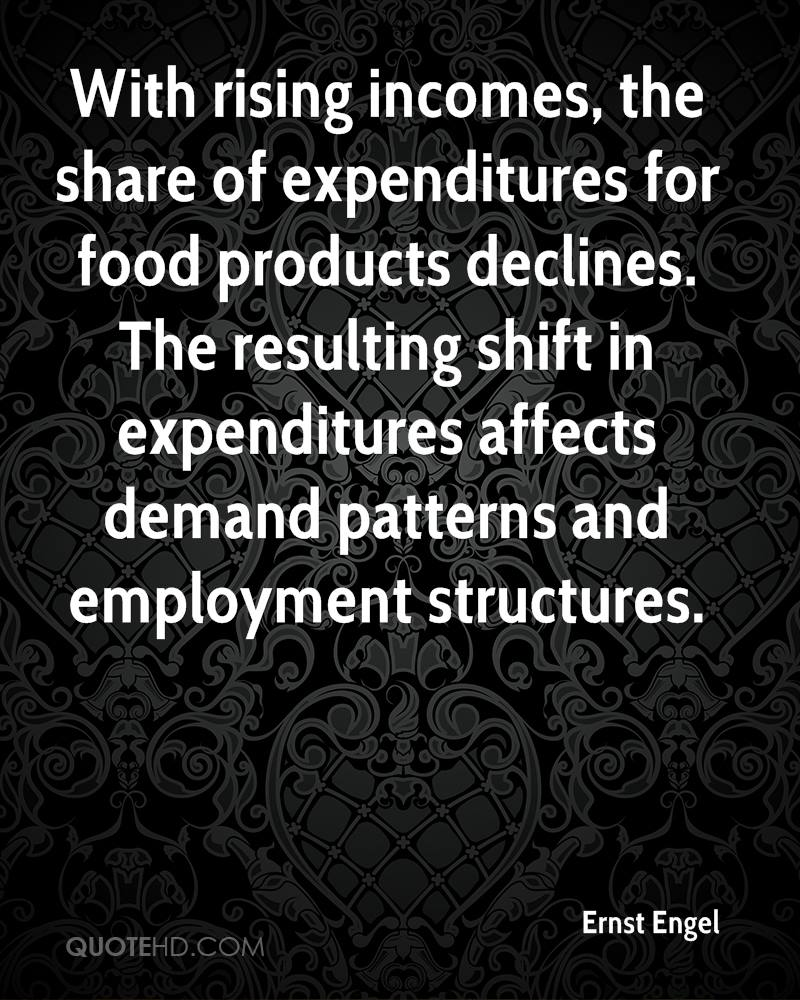 With rising incomes, the share of expenditures for food products declines. The resulting shift in expenditures affects demand patterns and employment structures.