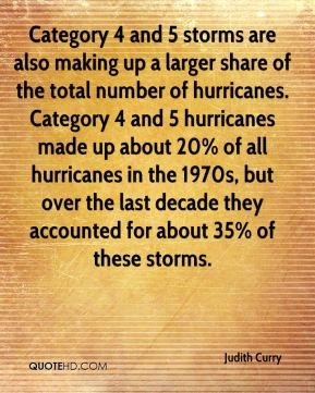 Category 4 and 5 storms are also making up a larger share of the total number of hurricanes. Category 4 and 5 hurricanes made up about 20% of all hurricanes in the 1970s, but over the last decade they accounted for about 35% of these storms.